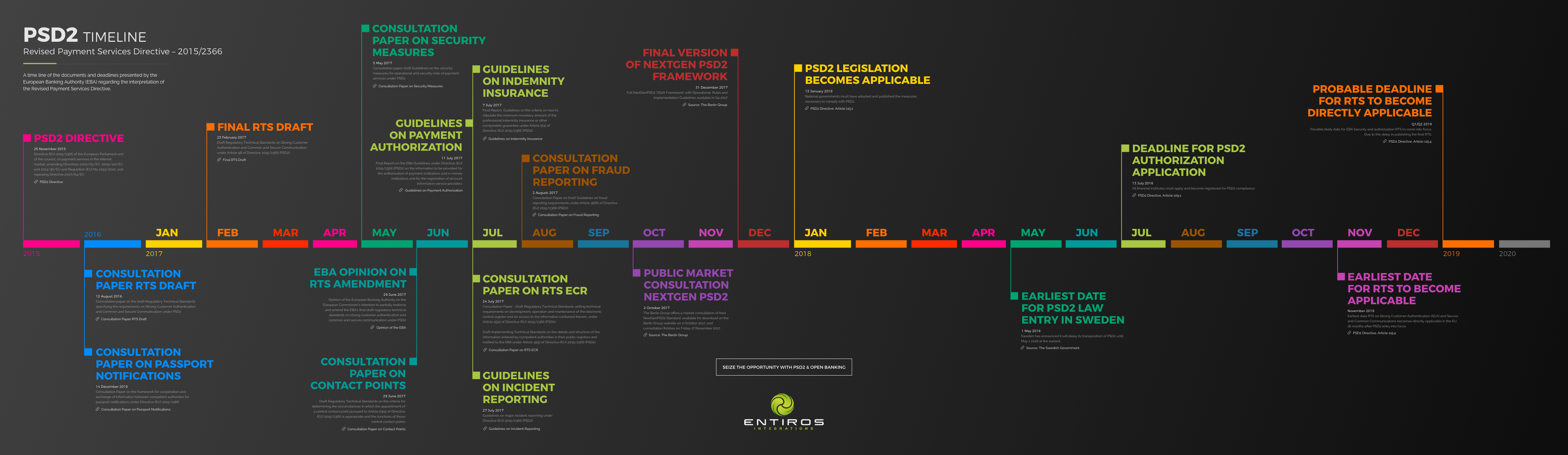 PSD2 Timeline Infographic