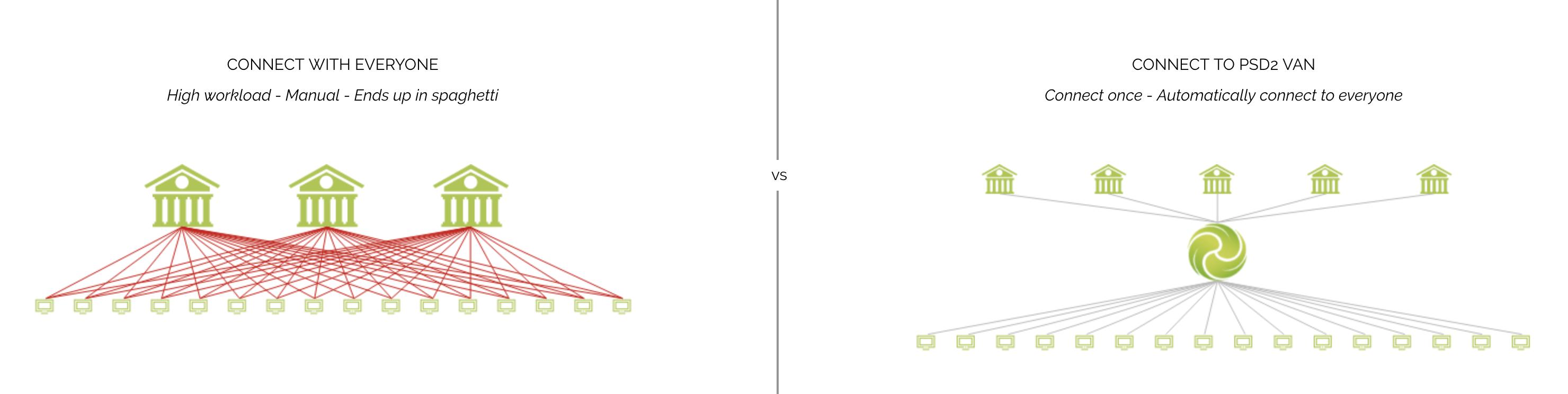 Entiros-PSD2-VAN-comparison