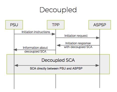 PSD2-SCA-Decoupled