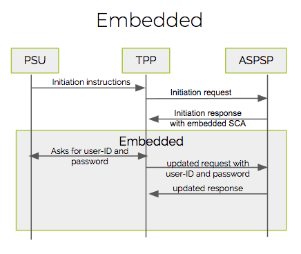 PSD2-SCA-Embedded