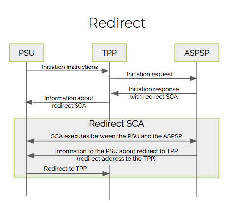 PSD2-SCA-Redirect