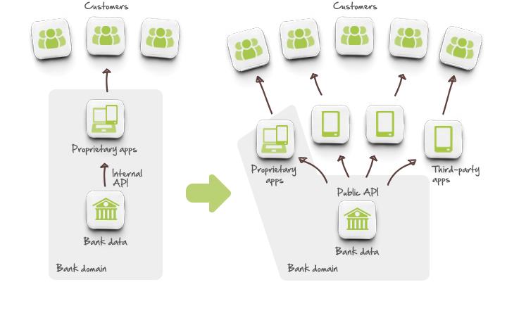 PSD2 - Open banking, from internal to external APIs